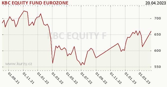 Graphique du cours (valeur nette d'inventaire / part) KBC EQUITY FUND EUROZONE