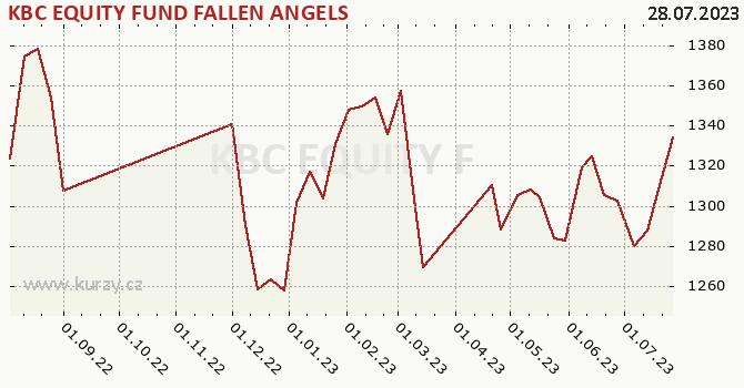 Graphique du cours (valeur nette d'inventaire / part) KBC EQUITY FUND FALLEN ANGELS