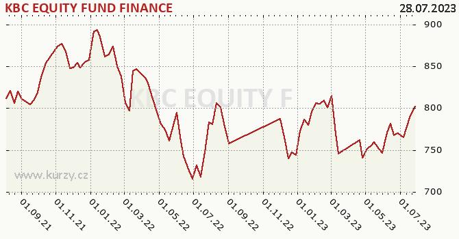 Graphique du cours (valeur nette d'inventaire / part) KBC EQUITY FUND FINANCE