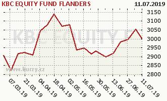Gráfico de la rentabilidad KBC EQUITY FUND FLANDERS