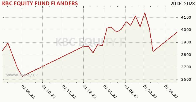 Graf kurzu (ČOJ/PL) KBC EQUITY FUND FLANDERS