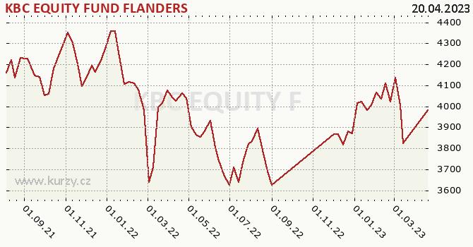 Graf výkonnosti (ČOJ/PL) KBC EQUITY FUND FLANDERS