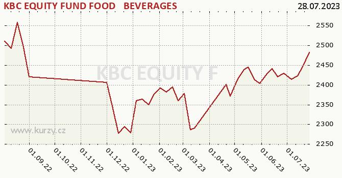Graphique du cours (valeur nette d'inventaire / part) KBC EQUITY FUND FOOD & BEVERAGES
