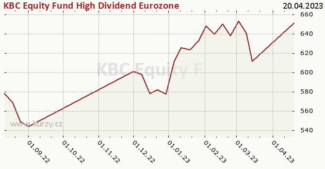 Graphique du cours (valeur nette d'inventaire / part) KBC Equity Fund High Dividend Eurozone