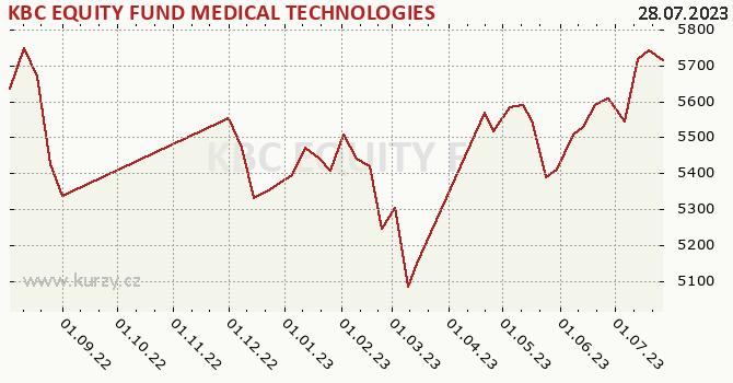 Graphique du cours (valeur nette d'inventaire / part) KBC EQUITY FUND MEDICAL TECHNOLOGIES