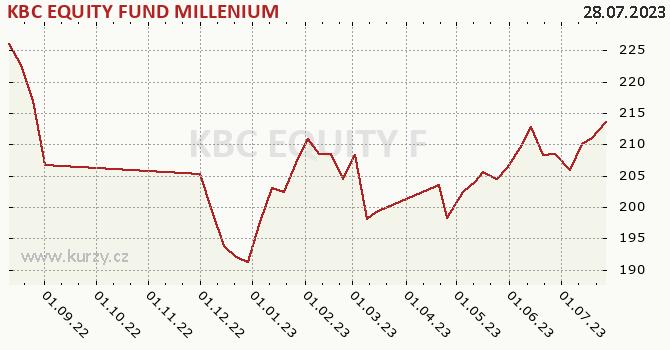 Graf kurzu (ČOJ/PL) KBC EQUITY FUND MILLENIUM