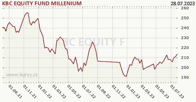 Graf výkonnosti (ČOJ/PL) KBC EQUITY FUND MILLENIUM