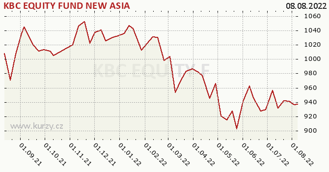 Graph rate (NAV/PC) KBC EQUITY FUND NEW ASIA