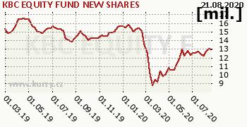 KBC EQUITY FUND NEW SHARES graf majeteku fondu, formát 350 x 180 (px) PNG