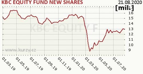 KBC EQUITY FUND NEW SHARES graf majeteku fondu, formát 500 x 260 (px) PNG