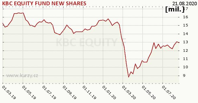 KBC EQUITY FUND NEW SHARES graf majeteku fondu, formát 670 x 350 (px) PNG