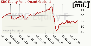 KBC Equity Fund Quant Global 1 graf majeteku fondu, formát 350 x 180 (px) PNG