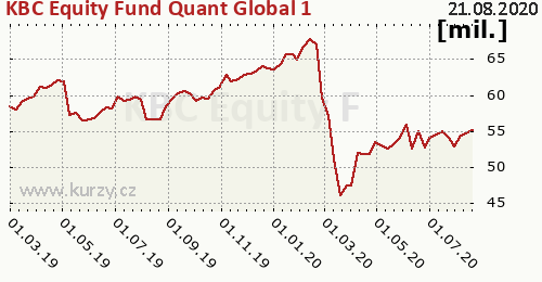 KBC Equity Fund Quant Global 1 graf majeteku fondu, formát 500 x 260 (px) PNG