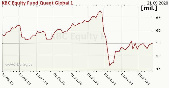 KBC Equity Fund Quant Global 1 graf majeteku fondu, formát 670 x 350 (px) PNG