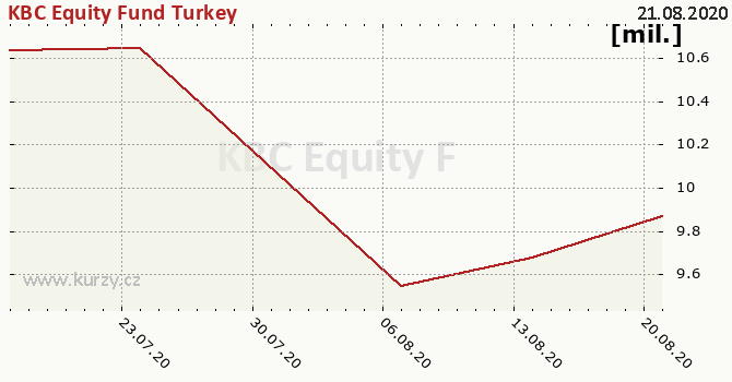 Graf majetku (ČOJ) KBC Equity Fund Turkey