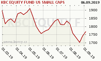 Graph rate (NAV/PC) KBC EQUITY FUND US SMALL CAPS