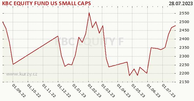 Graphique du cours (valeur nette d'inventaire / part) KBC EQUITY FUND US SMALL CAPS