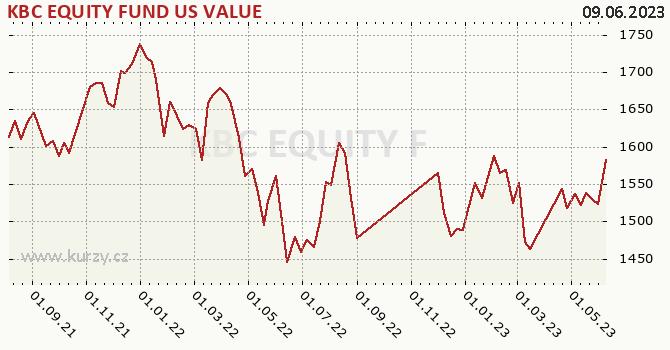 Graphique du cours (valeur nette d'inventaire / part) KBC EQUITY FUND US VALUE