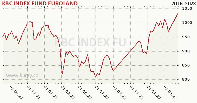 Graphique du cours (valeur nette d'inventaire / part) KBC INDEX FUND EUROLAND