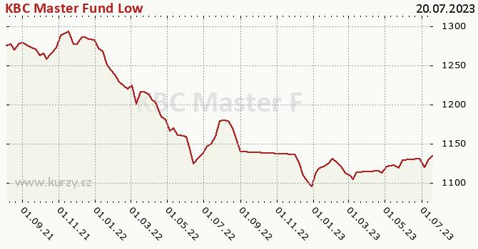 Graphique du cours (valeur nette d'inventaire / part) KBC Master Fund Low