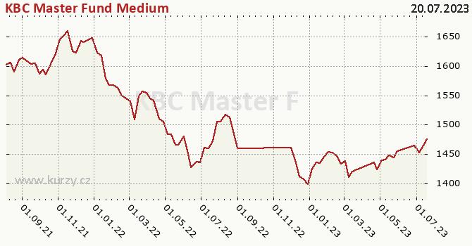Graphique du cours (valeur nette d'inventaire / part) KBC Master Fund Medium