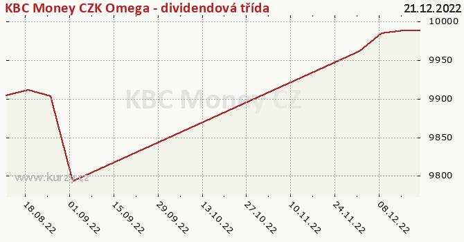 Graph rate (NAV/PC) KBC Money CZK Omega - dividendová třída