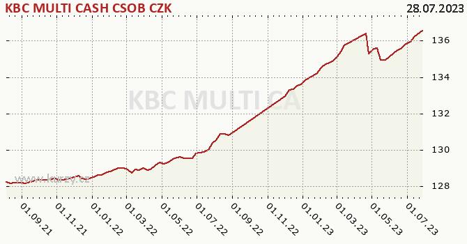 Graphique du cours (valeur nette d'inventaire / part) KBC MULTI CASH CSOB CZK