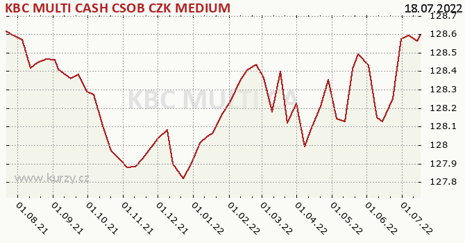 Graf kurzu (ČOJ/PL) KBC MULTI CASH CSOB CZK MEDIUM