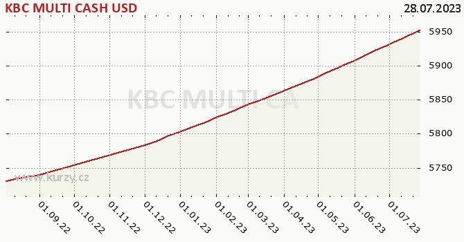 Graf kurzu (ČOJ/PL) KBC MULTI CASH USD