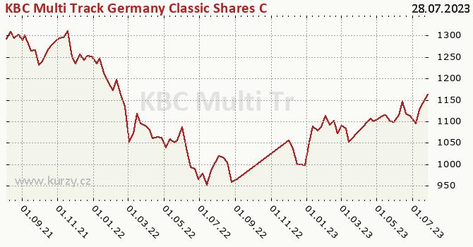 Graf výkonnosti (ČOJ/PL) KBC Multi Track Germany Classic Shares CZK