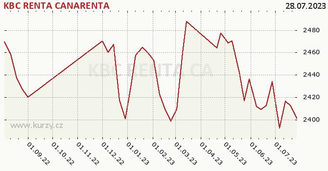 Graph rate (NAV/PC) KBC RENTA CANARENTA