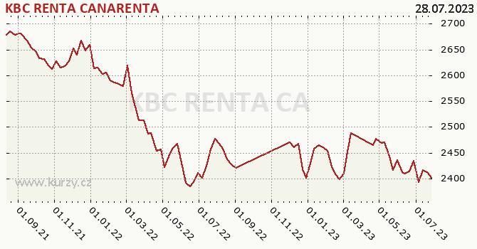 Graf výkonnosti (ČOJ/PL) KBC RENTA CANARENTA
