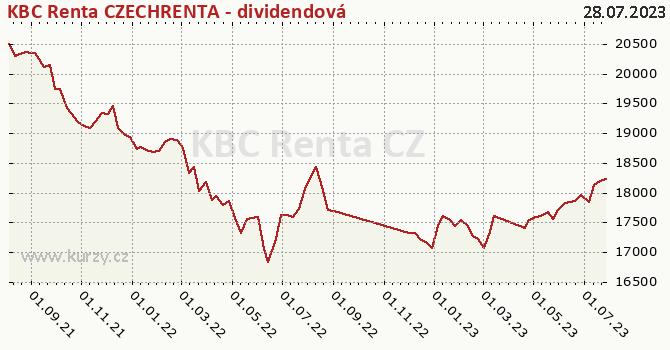 Graf výkonnosti (ČOJ/PL) KBC Renta CZECHRENTA - dividendová