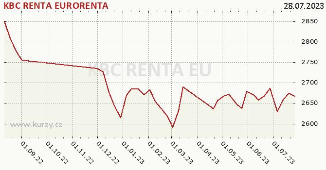 Graph rate (NAV/PC) KBC RENTA EURORENTA