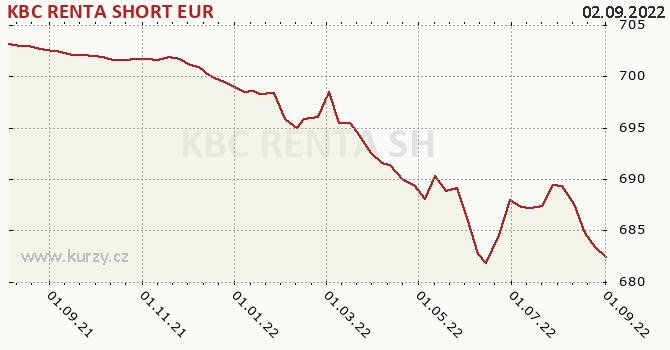 Graph rate (NAV/PC) KBC RENTA SHORT EUR