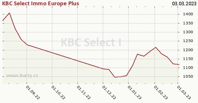 Graf kurzu (ČOJ/PL) KBC Select Immo Europe Plus