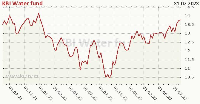 Graph rate (NAV/PC) KBI Water fund