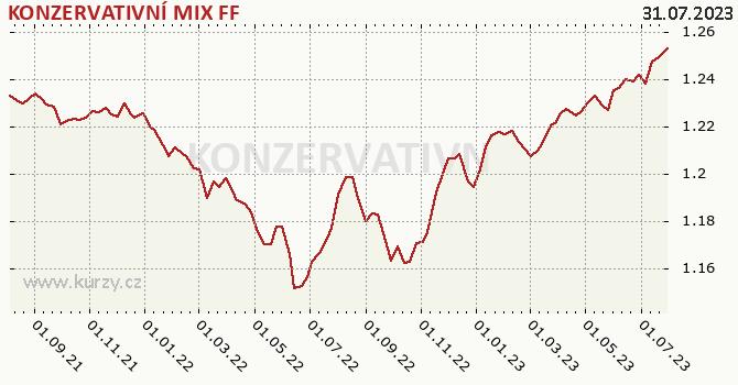 Graf výkonnosti (ČOJ/PL) KONZERVATIVNÍ MIX FF