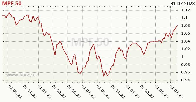 Graf výkonnosti (ČOJ/PL) MPF 50