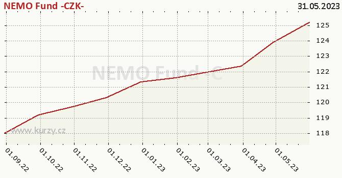 Graf kurzu (ČOJ/PL) NEMO Fund -CZK-