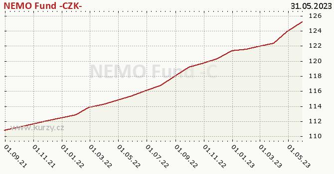 Graf výkonnosti (ČOJ/PL) NEMO Fund -CZK-
