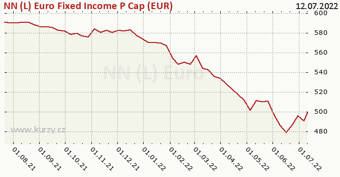 Graf kurzu (ČOJ/PL) NN (L) Euro Fixed Income P Cap (EUR)