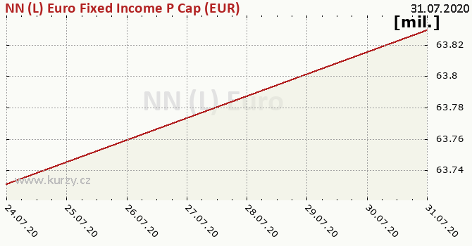 Graf majetku (ČOJ) NN (L) Euro Fixed Income P Cap (EUR)