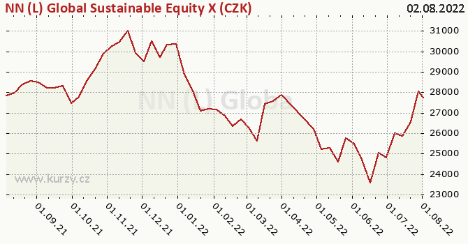 Graph rate (NAV/PC) NN (L) Global Sustainable Equity X (CZK)