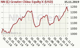 Graph rate (NAV/PC) NN (L) Greater China Equity X (USD)