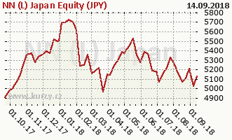 Graph rate (NAV/PC) NN (L) Japan Equity (JPY)