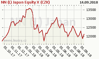 Graph rate (NAV/PC) NN (L) Japan Equity X (CZK)