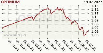 OPTIMUM graf výkonnosti, formát 350 x 180 (px) PNG