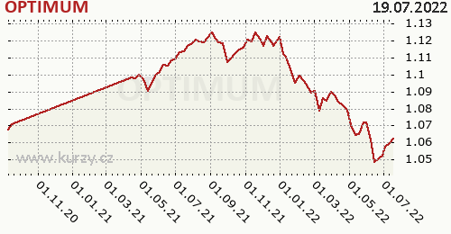 OPTIMUM graf výkonnosti, formát 500 x 260 (px) PNG