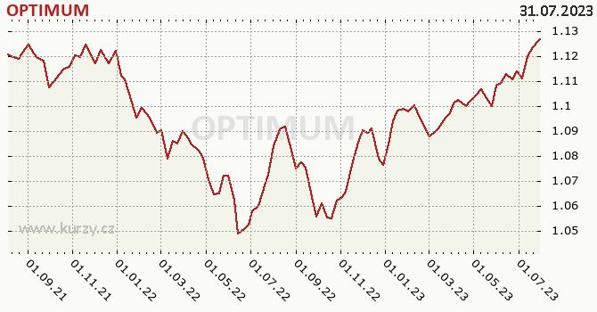 Graf výkonnosti (ČOJ/PL) OPTIMUM